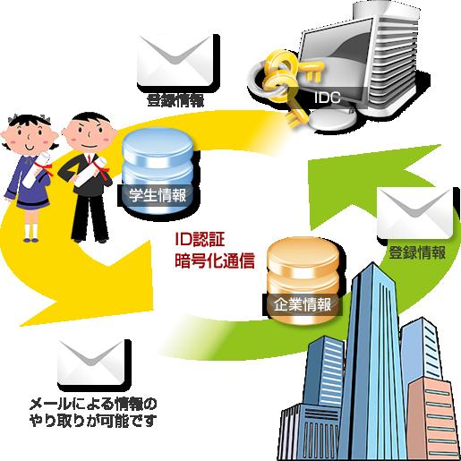 求人求職システム構成図