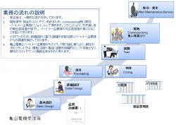 ビジネスモデル例