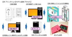 3DPrinter_process