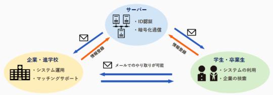 進路支援システム1
