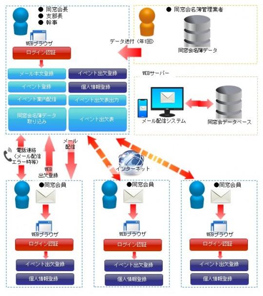 イベント管理システム概要図