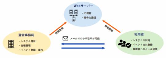 イベント管理システム1