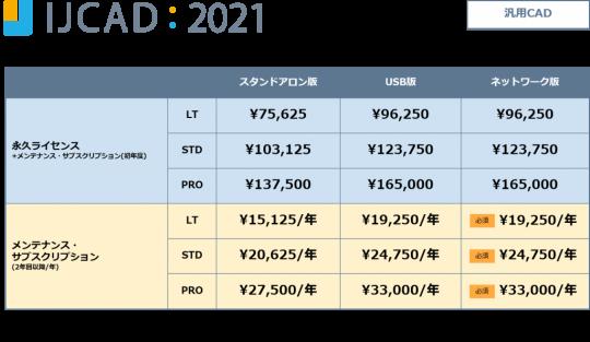 IJCAD 2021の紹介